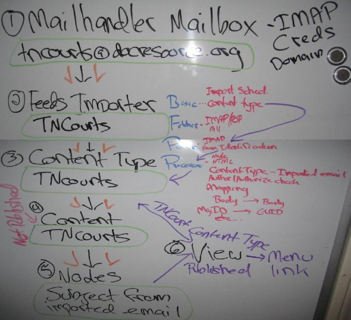 Drupal Mailhandler Diagram